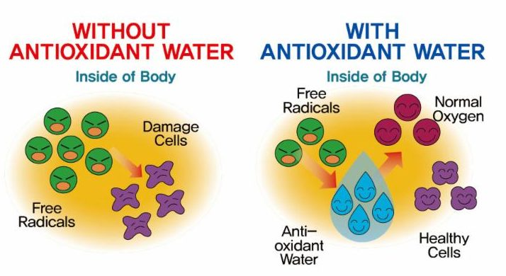 anti oxidant water